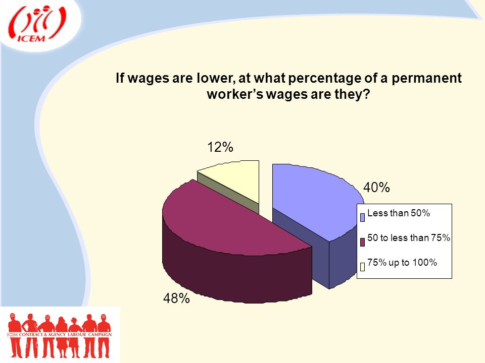 If wages are lower, at what percentage of a permanent worker's wages are they.