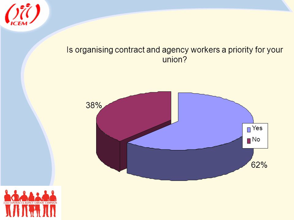 Is organising contract and agency workers a priority for your union 62% 38% Yes No