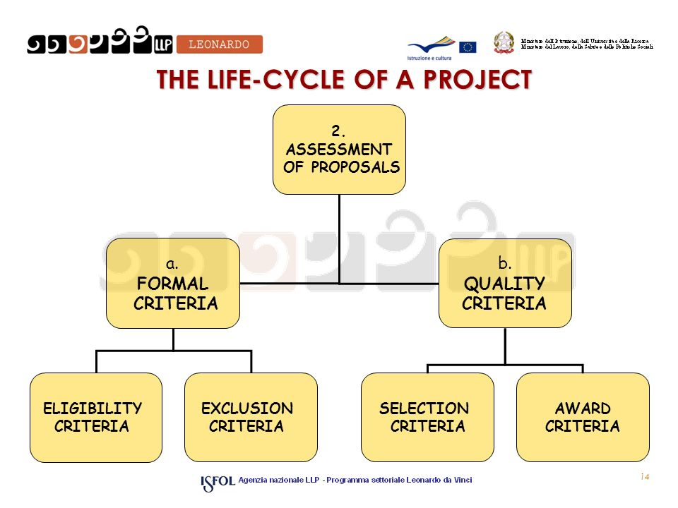14 THE LIFE-CYCLE OF A PROJECT 2. ASSESSMENT OF PROPOSALS a.