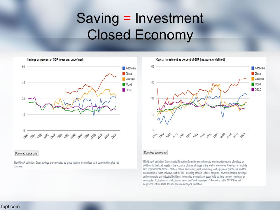 Saving = Investment Closed Economy
