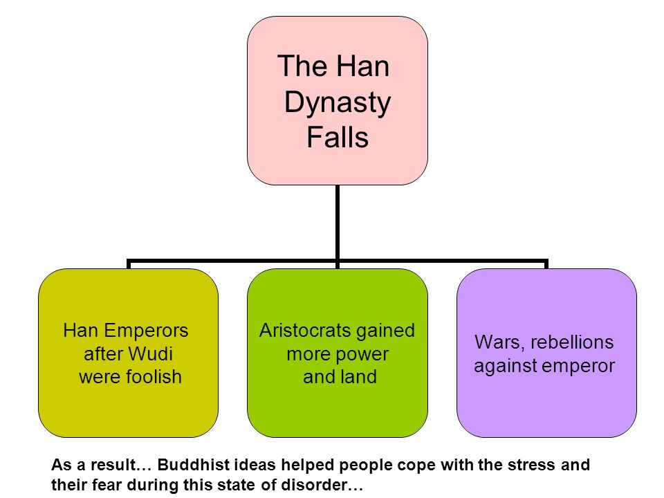 The Han Dynasty Falls Han Emperors after Wudi were foolish Aristocrats gained more power and land Wars, rebellions against emperor As a result… Buddhist ideas helped people cope with the stress and their fear during this state of disorder…