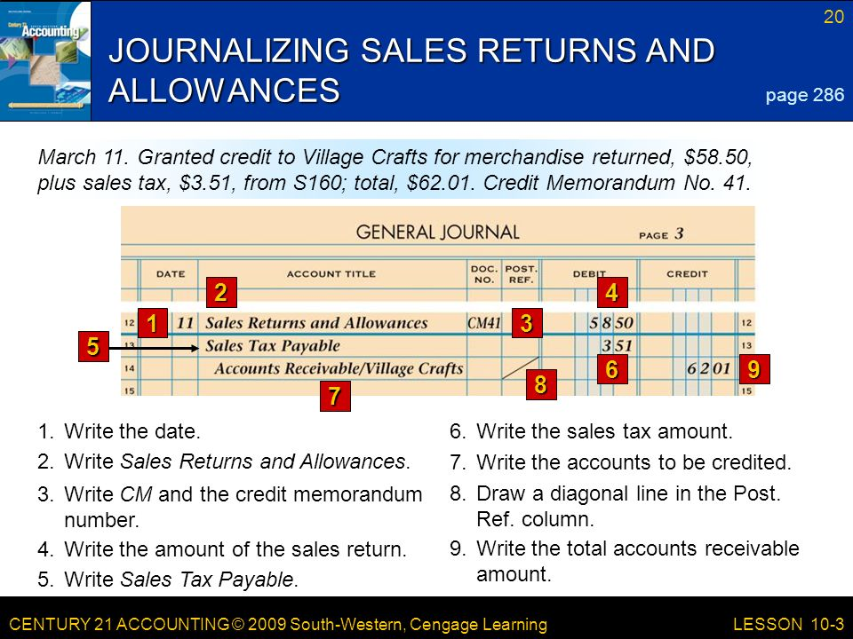 CENTURY 21 ACCOUNTING © 2009 South-Western, Cengage Learning 20 LESSON 10-3 JOURNALIZING SALES RETURNS AND ALLOWANCES page 286 March 11.