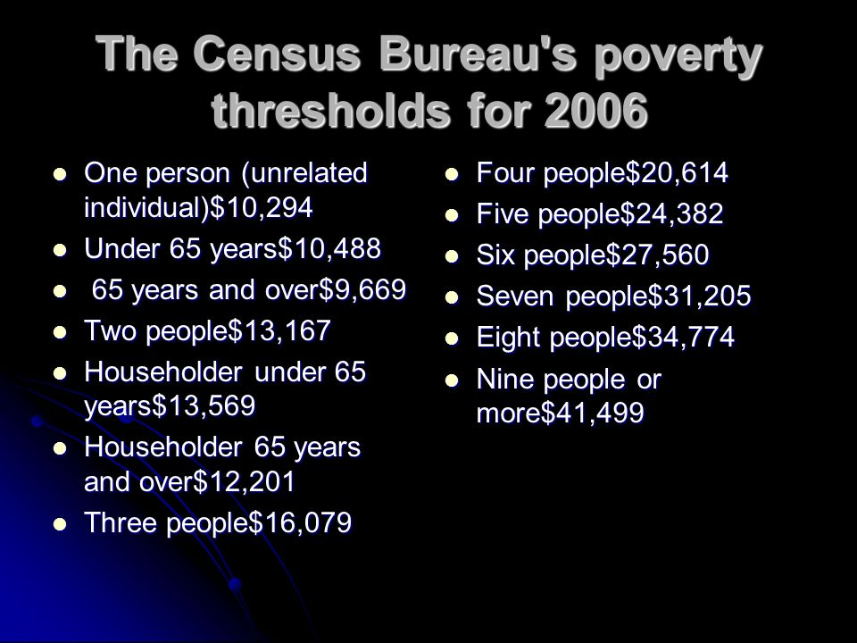 The Census Bureau s poverty thresholds for 2006 One person (unrelated individual)$10,294 One person (unrelated individual)$10,294 Under 65 years$10,488 Under 65 years$10, years and over$9, years and over$9,669 Two people$13,167 Two people$13,167 Householder under 65 years$13,569 Householder under 65 years$13,569 Householder 65 years and over$12,201 Householder 65 years and over$12,201 Three people$16,079 Three people$16,079 Four people$20,614 Four people$20,614 Five people$24,382 Five people$24,382 Six people$27,560 Six people$27,560 Seven people$31,205 Seven people$31,205 Eight people$34,774 Eight people$34,774 Nine people or more$41,499 Nine people or more$41,499