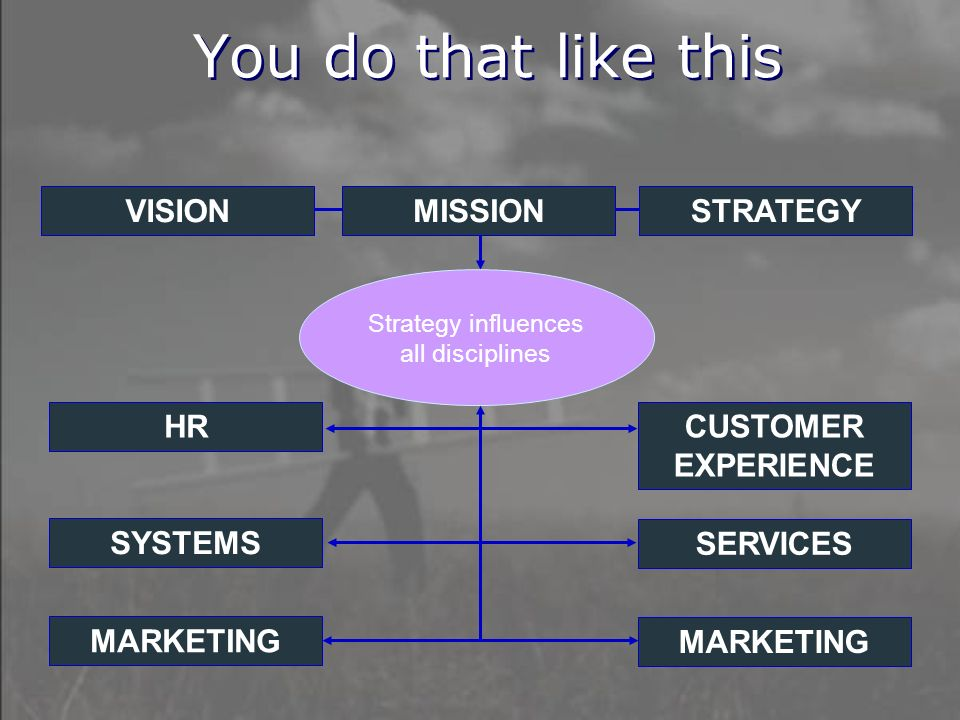 You do that like this VISIONMISSIONSTRATEGY HR CUSTOMER EXPERIENCE SYSTEMS SERVICES MARKETING Strategy influences all disciplines