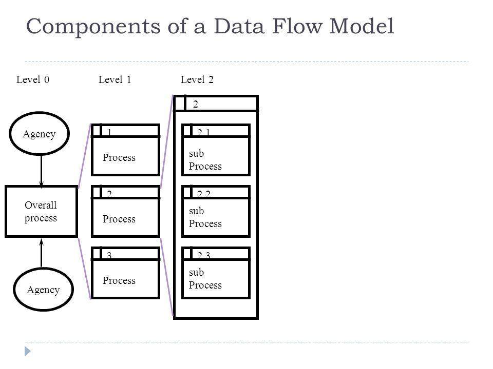 Document Flow Diagram Sample Document Flow Diagram Production
