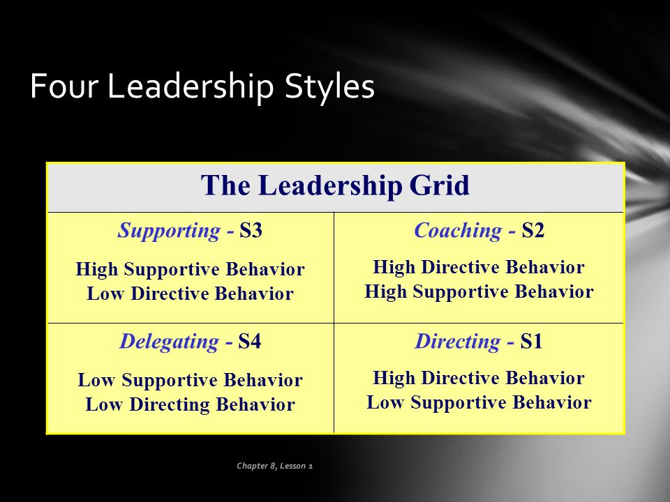 Chapter 8, Lesson 1 Four Leadership Styles The Leadership Grid Supporting - S3 High Supportive Behavior Low Directive Behavior Coaching - S2 High Dire