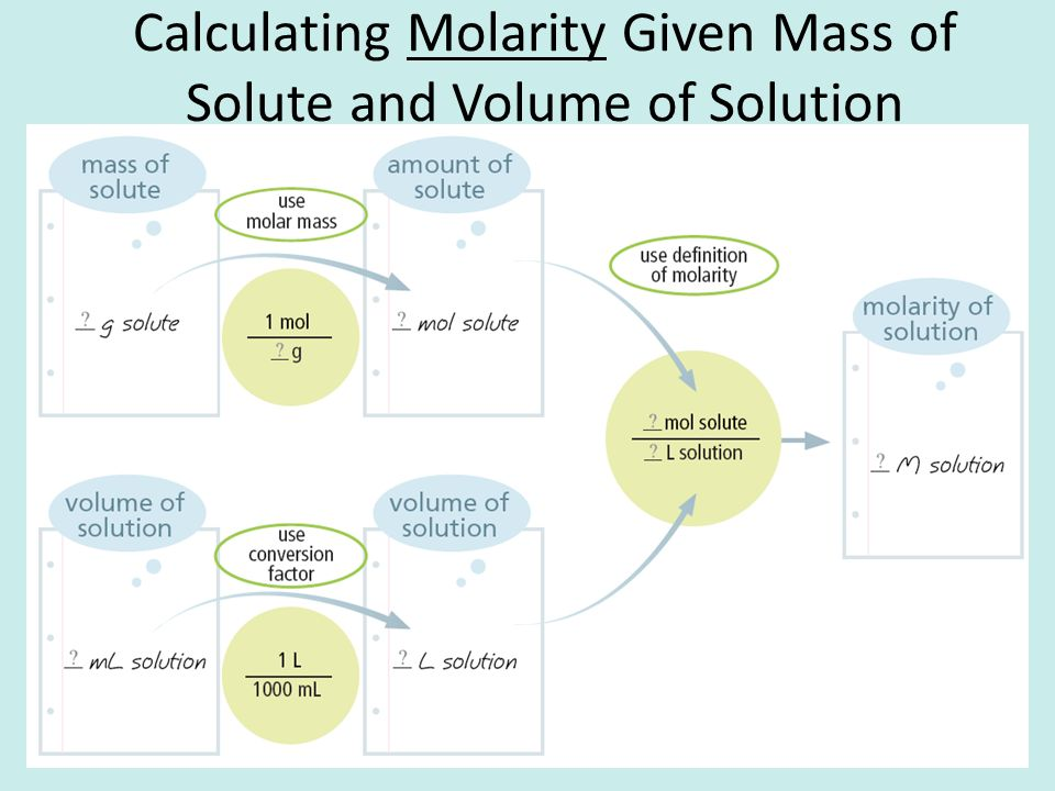 Calculating Molarity Given Mass of Solute and Volume of Solution