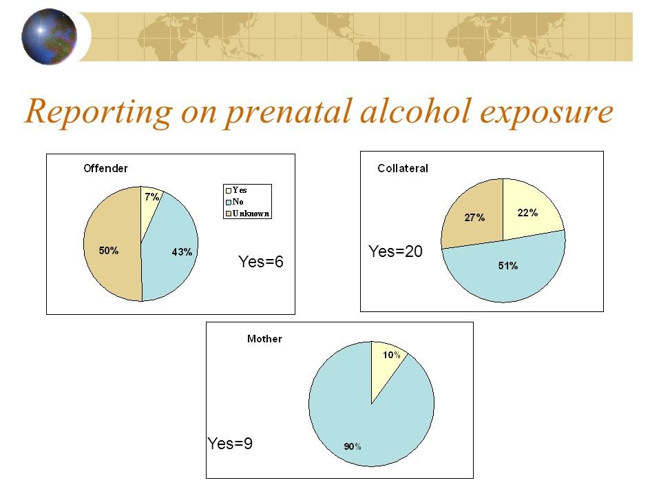 Reporting on prenatal alcohol exposure Yes=6 Yes=20 Yes=9