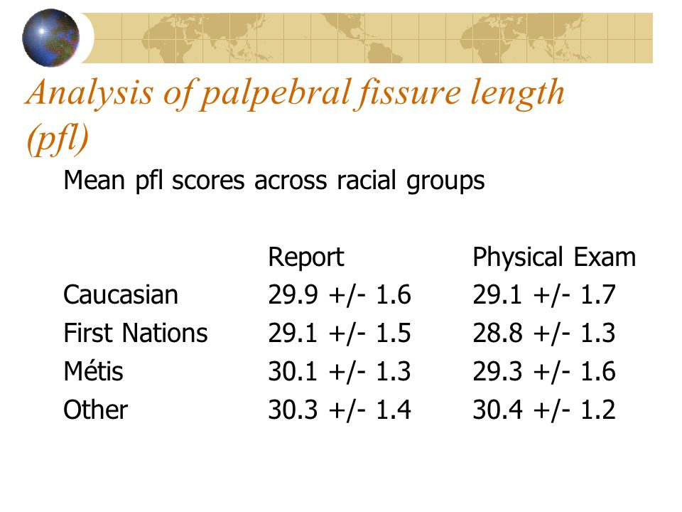 Analysis of palpebral fissure length (pfl) Mean pfl scores across racial groups ReportPhysical Exam Caucasian29.9 +/- 1.629.1 +/- 1.7 First Nations 29.1 +/- 1.528.8 +/- 1.3 Métis30.1 +/- 1.329.3 +/- 1.6 Other30.3 +/- 1.430.4 +/- 1.2