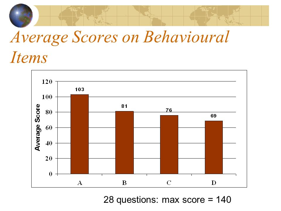 Average Scores on Behavioural Items 28 questions: max score = 140