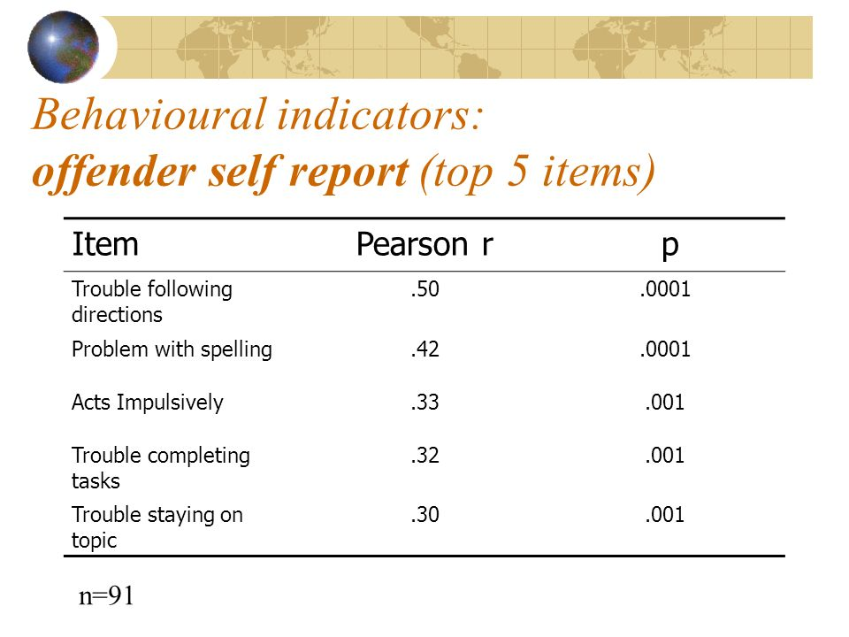 Behavioural indicators: offender self report (top 5 items) ItemPearson r p Trouble following directions Problem with spelling Acts Impulsively Trouble completing tasks Trouble staying on topic n=91