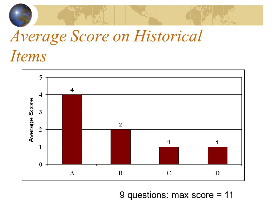 Average Score on Historical Items 9 questions: max score = 11
