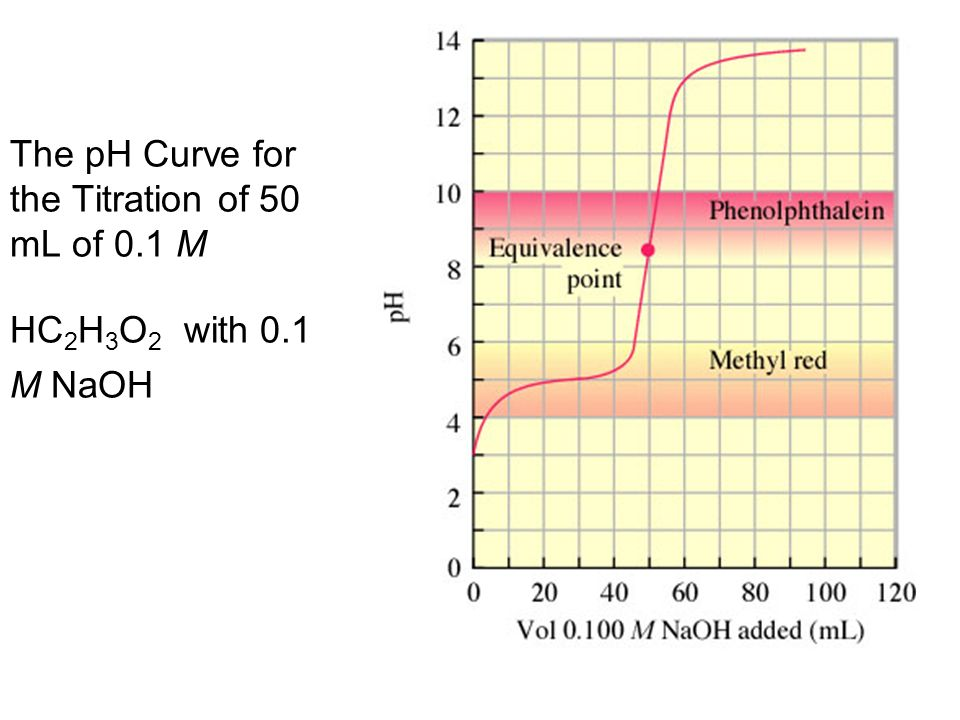 The pH Curve for the Titration of 50 mL of 0.1 M HC 2 H 3 O 2 with 0.1 M NaOH