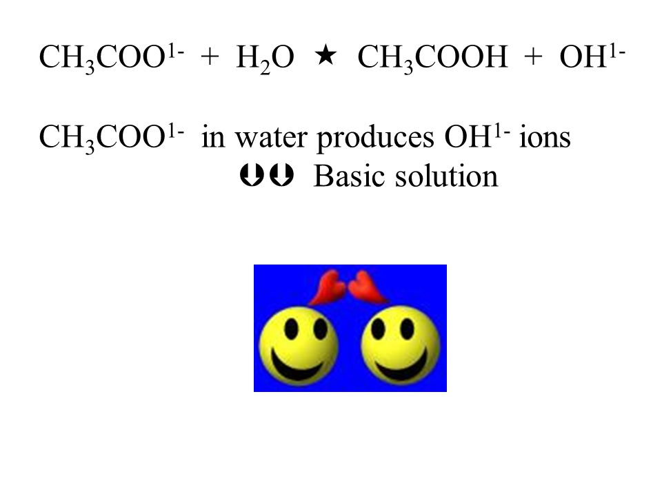 CH 3 COO 1- + H 2 O  CH 3 COOH + OH 1- CH 3 COO 1- in water produces OH 1- ions  Basic solution