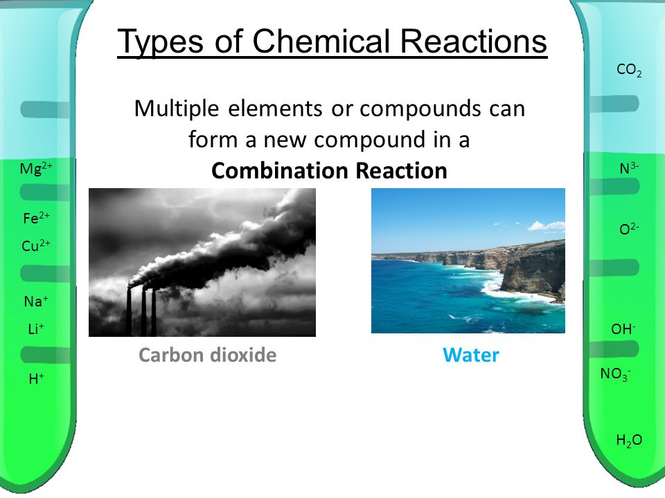 Types of Chemical Reactions H+H+ OH - Mg 2+ O 2- Cu 2+ Fe 2+ ...