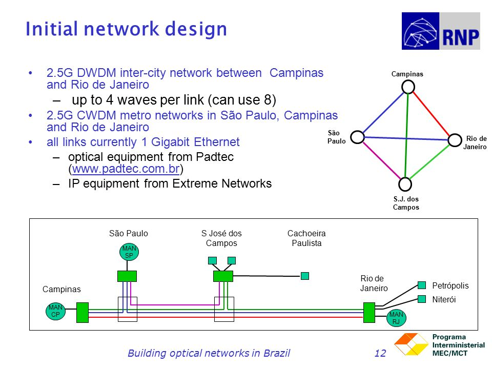 Building optical networks in Brazil12 Initial network design 2.5G DWDM inter-city network between Campinas and Rio de Janeiro – up to 4 waves per link (can use 8) 2.5G CWDM metro networks in São Paulo, Campinas and Rio de Janeiro all links currently 1 Gigabit Ethernet –optical equipment from Padtec (  –IP equipment from Extreme Networks Campinas São PauloS José dos Campos Rio de Janeiro Cachoeira Paulista MAN CP MAN SP MAN RJ Petrópolis Niterói S.J.