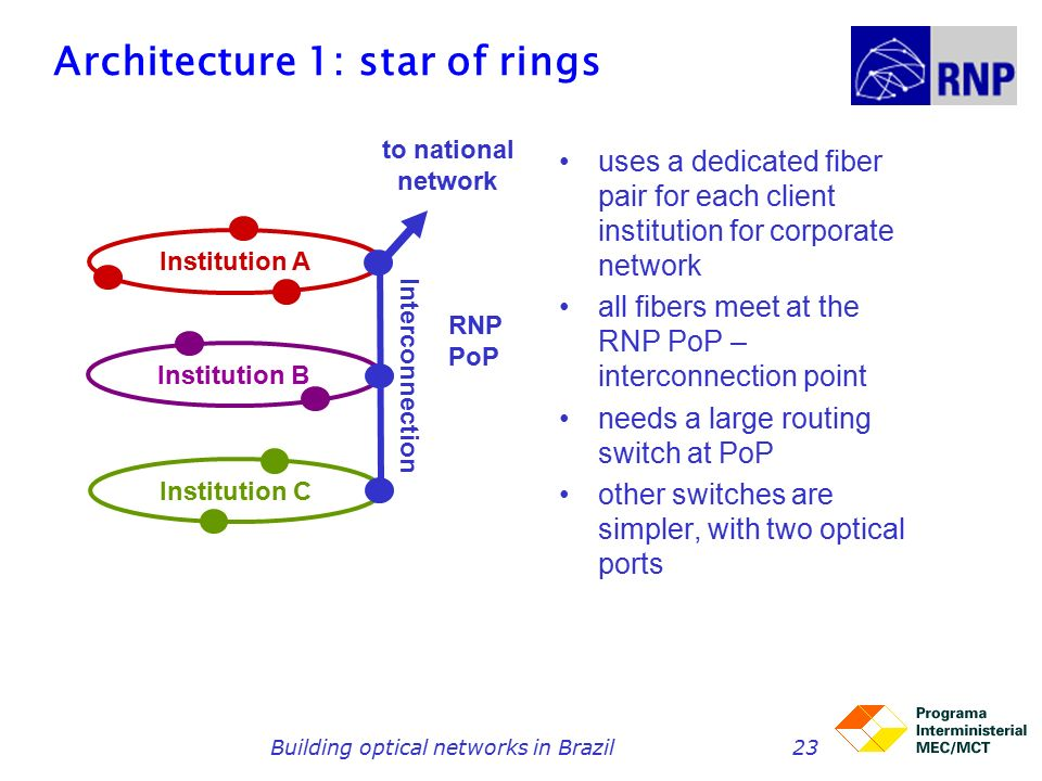 Building optical networks in Brazil23 Architecture 1: star of rings uses a dedicated fiber pair for each client institution for corporate network all fibers meet at the RNP PoP – interconnection point needs a large routing switch at PoP other switches are simpler, with two optical ports Institution A Institution C Institution B RNPPoP to national network Interconnection