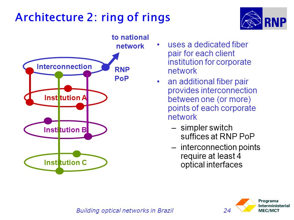 Building optical networks in Brazil24 Institution A Institution C Institution B Interconnection to national network RNPPoP Architecture 2: ring of rings uses a dedicated fiber pair for each client institution for corporate network an additional fiber pair provides interconnection between one (or more) points of each corporate network –simpler switch suffices at RNP PoP –interconnection points require at least 4 optical interfaces