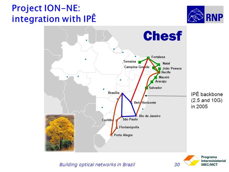 Building optical networks in Brazil30 Project ION-NE: integration with IPÊ Fortaleza Recife Salvador Rio de Janeiro Belo Horizonte Brasília São Paulo Curitiba Florianópolis Porto Alegre Teresina Campina Grande Natal João Pessoa Maceió Aracaju IPÊ backbone (2.5 and 10G) in 2005