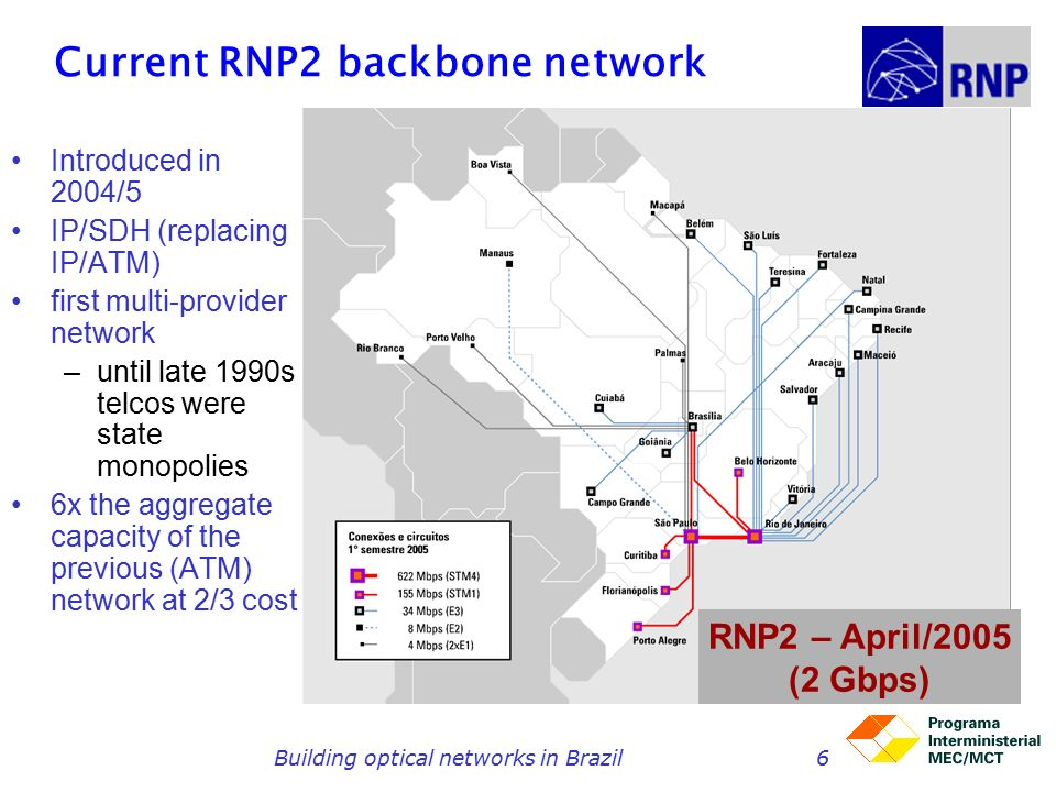 Building optical networks in Brazil6 Current RNP2 backbone network Introduced in 2004/5 IP/SDH (replacing IP/ATM) first multi-provider network –until late 1990s telcos were state monopolies 6x the aggregate capacity of the previous (ATM) network at 2/3 cost RNP2 – April/2005 (2 Gbps)