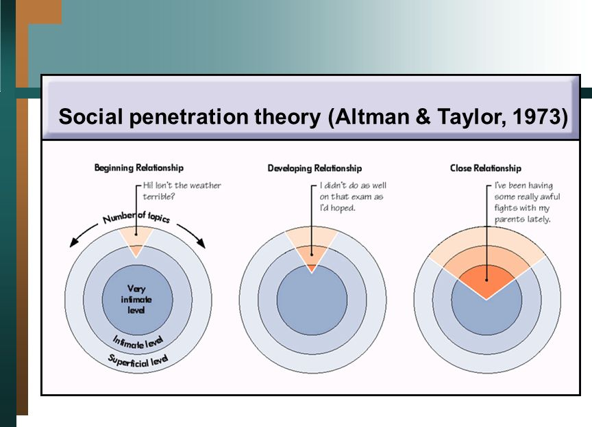 Scharm social penetration theory research