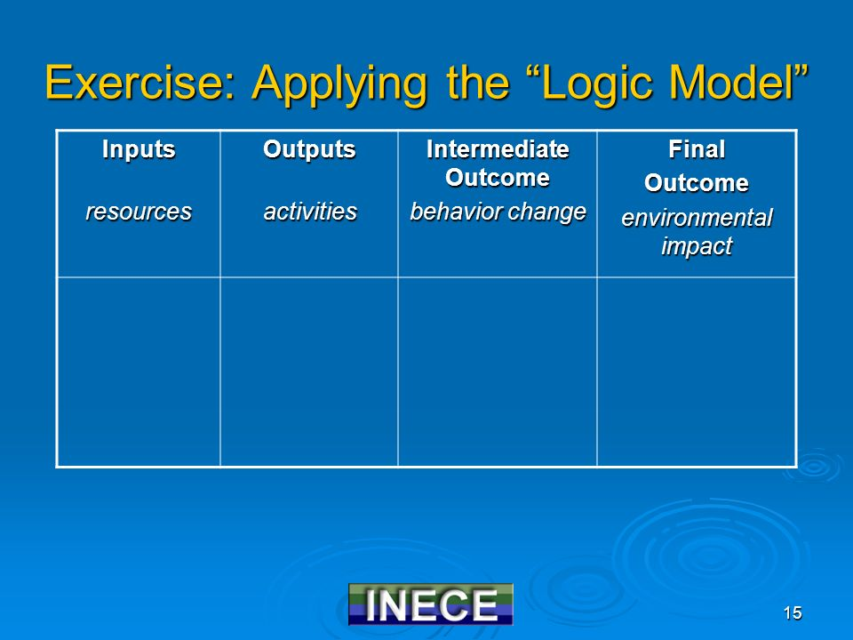 15 Exercise: Applying the Logic Model InputsresourcesOutputsactivities Intermediate Outcome behavior change FinalOutcome environmental impact