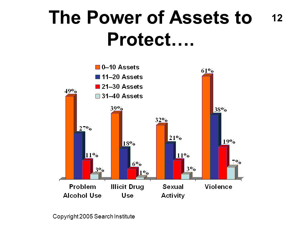 The Power of Assets to Protect…. Copyright 2005 Search Institute 12