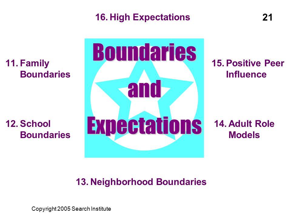 11.Family Boundaries 12.School Boundaries 13.Neighborhood Boundaries 14.Adult Role Models 15.Positive Peer Influence 16.High Expectations Boundaries a