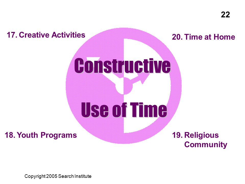 17.Creative Activities 18.Youth Programs19.Religious Community 20.Time at Home Constructive Use of Time Use of Time Copyright 2005 Search Institute 22