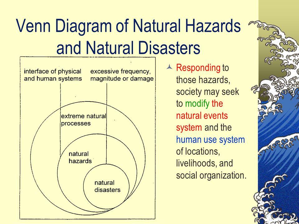 Impact of human activities on natural hazard
