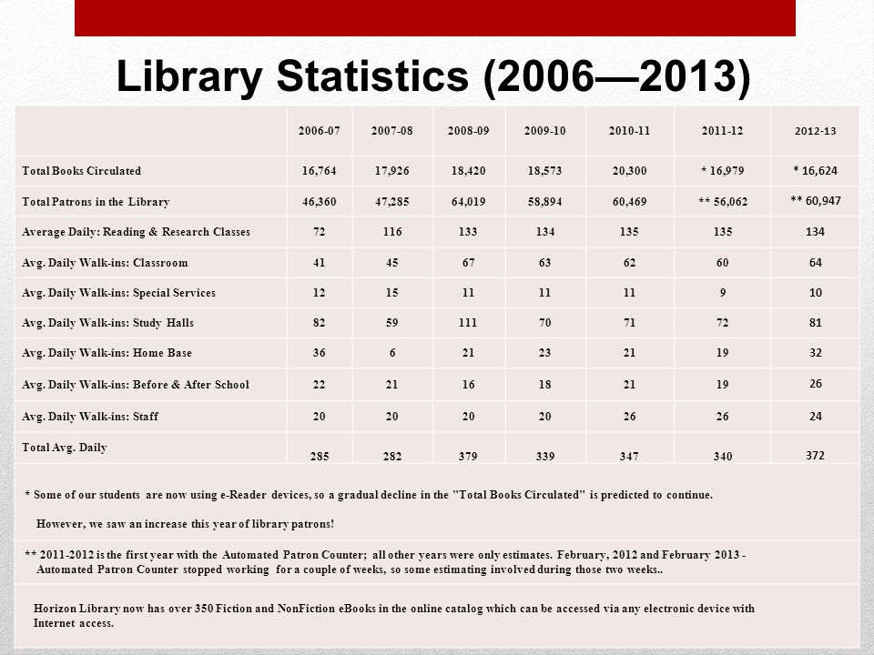 Library Statistics ( ) Total Books Circulated16,76417,92618,42018,57320,300* 16,979 * 16,624 Total Patrons in the Library46,36047,28564,01958,89460,469** 56,062 ** 60,947 Average Daily: Reading & Research Classes Avg.