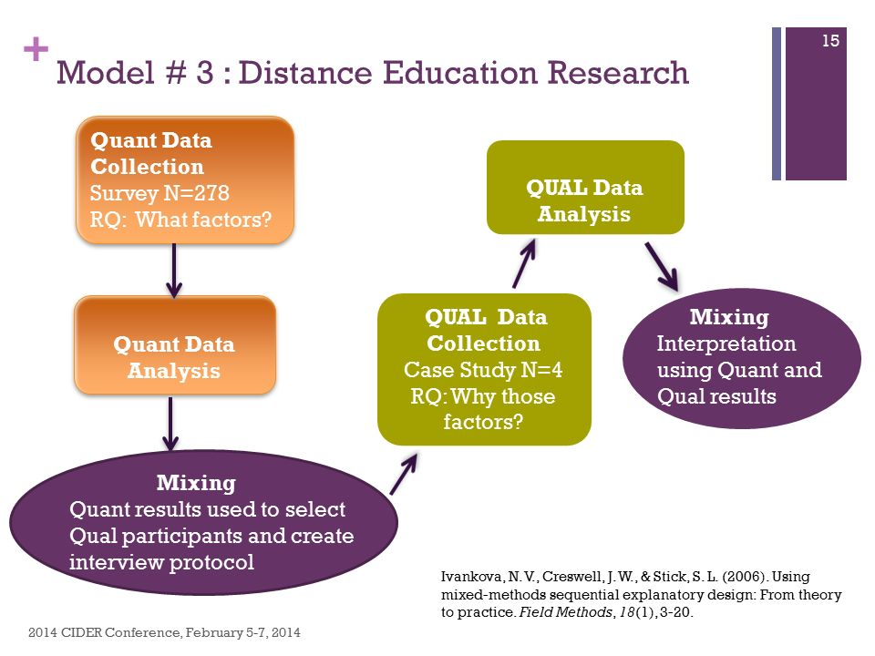 Dissertation Methodology Quantitative Qualitative