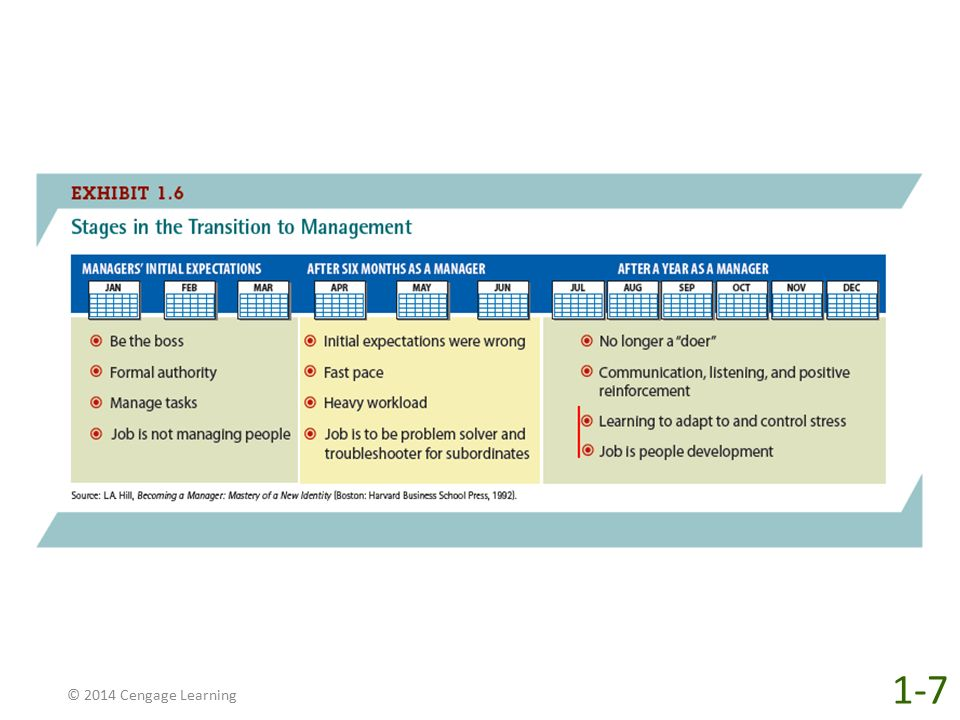 © 2014 Cengage Learning 1-7
