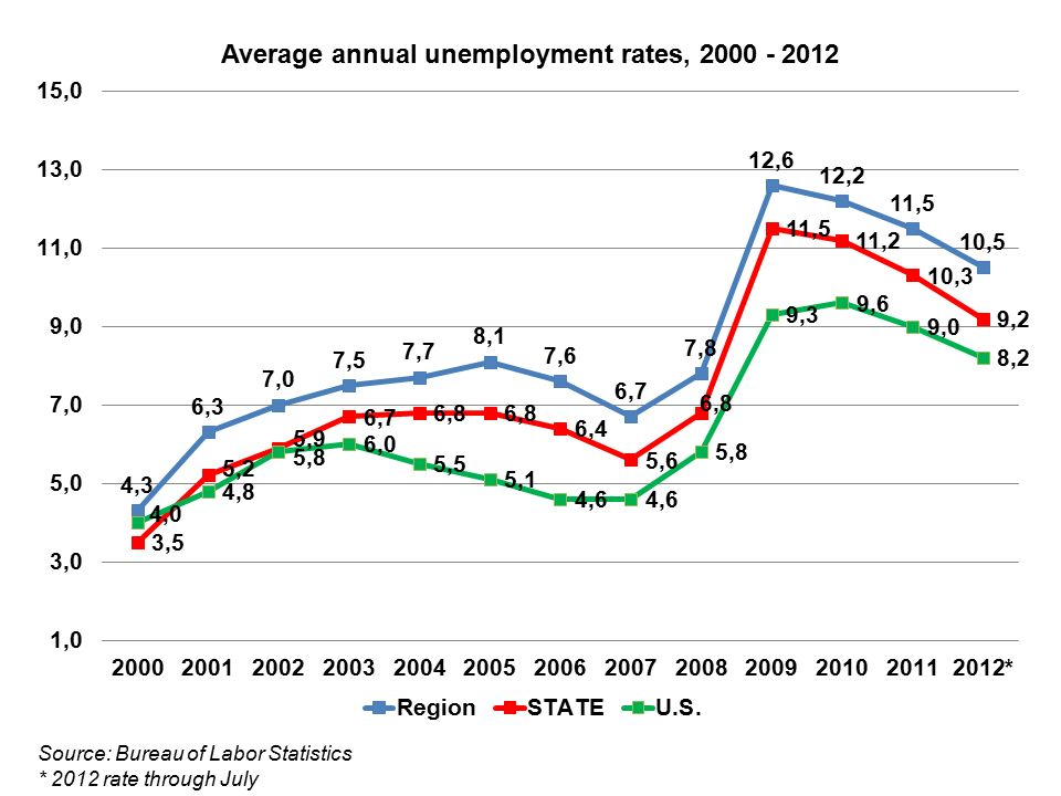 Source: Bureau of Labor Statistics * 2012 rate through July