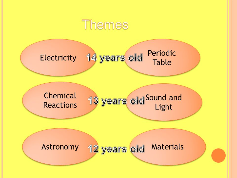 Electricity Periodic Table Chemical Reactions Sound and Light Astronomy Materials