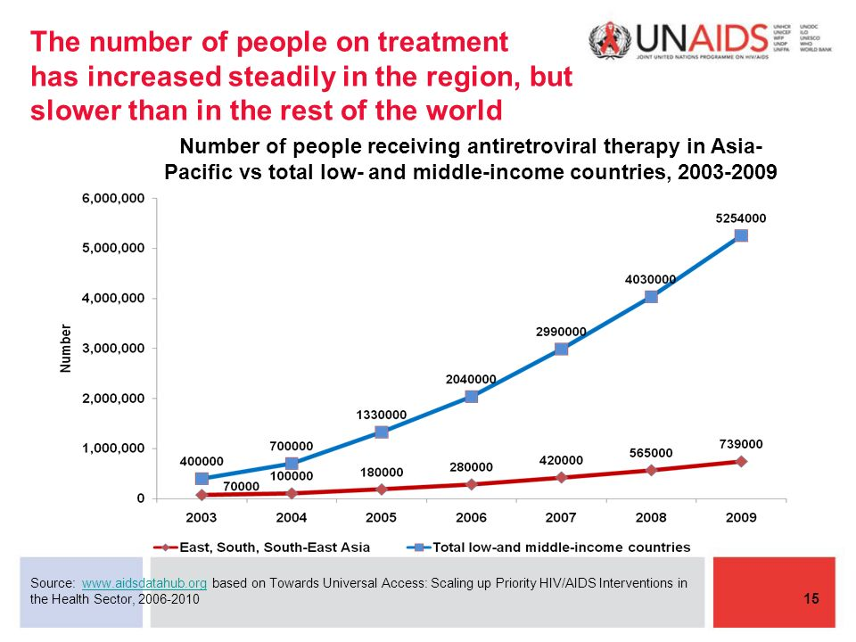 The number of people on treatment has increased steadily in the region, but slower than in the rest of the world Source:   based on Towards Universal Access: Scaling up Priority HIV/AIDS Interventions inwww.aidsdatahub.org the Health Sector, Number of people receiving antiretroviral therapy in Asia- Pacific vs total low- and middle-income countries,