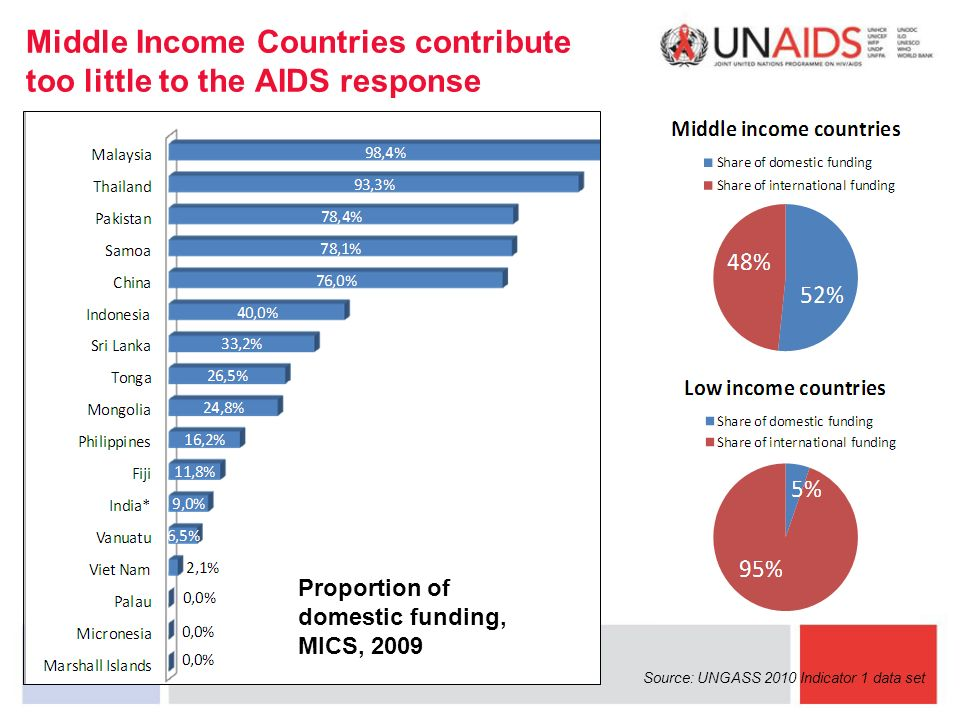 Middle Income Countries contribute too little to the AIDS response Source: UNGASS 2010 Indicator 1 data set Proportion of domestic funding, MICS, 2009