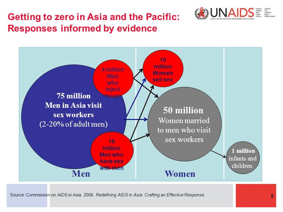 Getting to zero in Asia and the Pacific: Responses informed by evidence 5 Source: Commission on AIDS in Asia.
