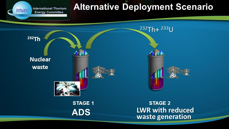 Alternative Deployment ScenarioADS LWR with reduced waste generation 232 Th Nuclearwaste 232 Th+ 233 U STAGE 1 STAGE 2