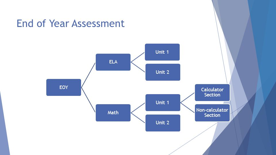 End of Year Assessment EOYELAUnit 1Unit 2Math Unit 1 Calculator Section Non-calculator Section Unit 2