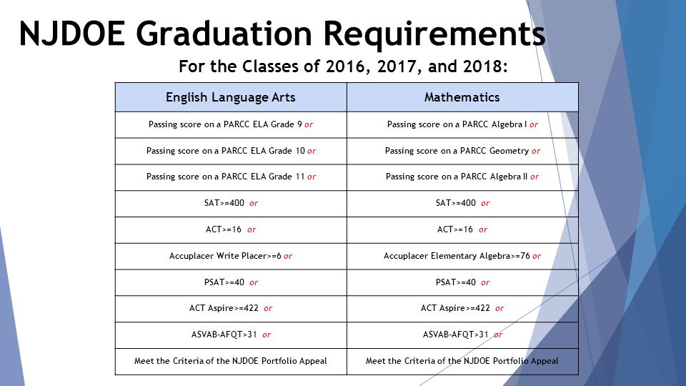 NJDOE Graduation Requirements For the Classes of 2016, 2017, and 2018: English Language ArtsMathematics Passing score on a PARCC ELA Grade 9 orPassing score on a PARCC Algebra I or Passing score on a PARCC ELA Grade 10 orPassing score on a PARCC Geometry or Passing score on a PARCC ELA Grade 11 orPassing score on a PARCC Algebra II or SAT>=400 or ACT>=16 or Accuplacer Write Placer>=6 orAccuplacer Elementary Algebra>=76 or PSAT>=40 or ACT Aspire>=422 or ASVAB-AFQT>31 or Meet the Criteria of the NJDOE Portfolio Appeal