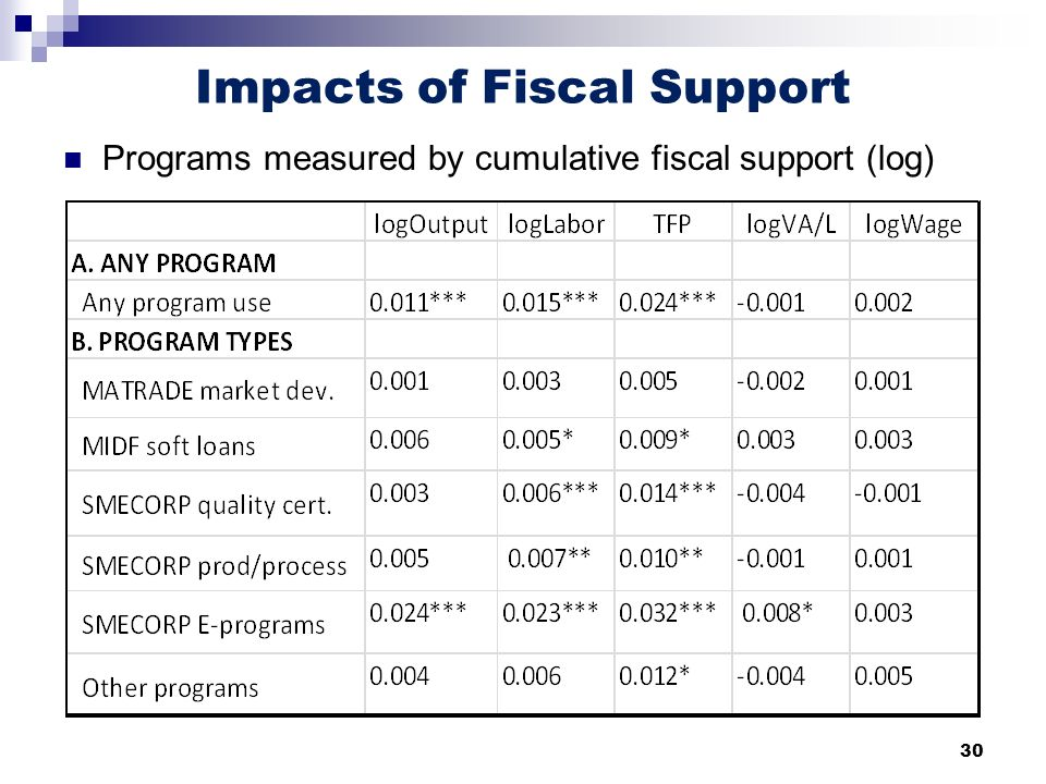 30 Impacts of Fiscal Support Programs measured by cumulative fiscal support (log)
