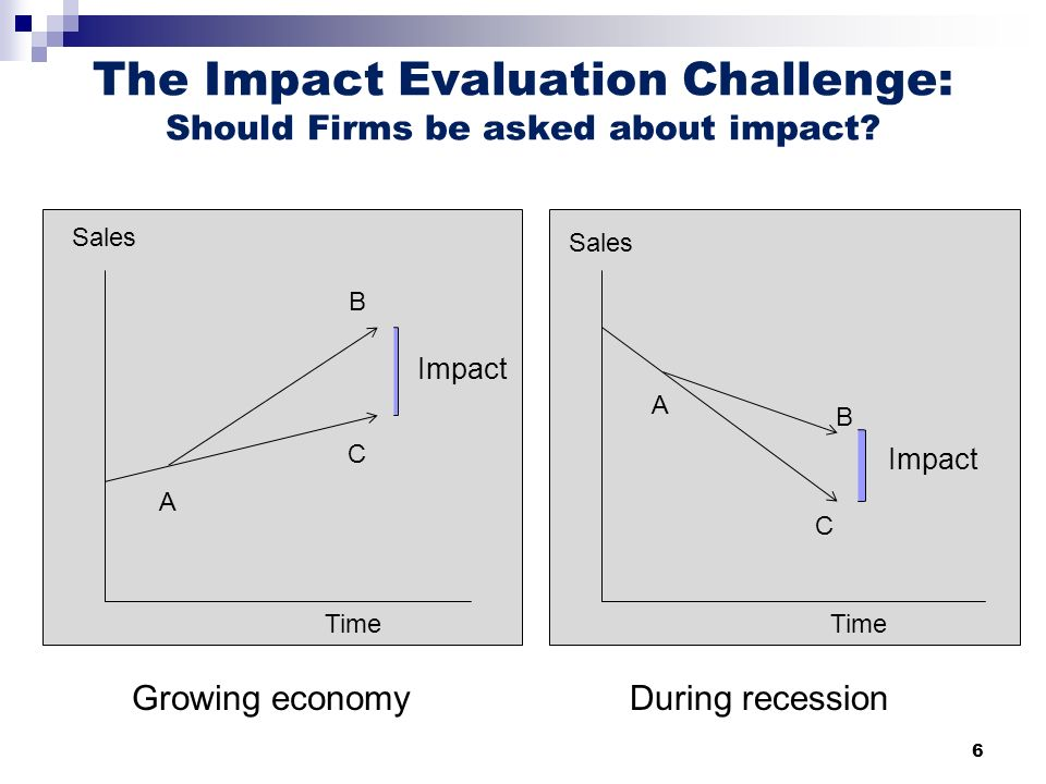 6 The Impact Evaluation Challenge: Should Firms be asked about impact.