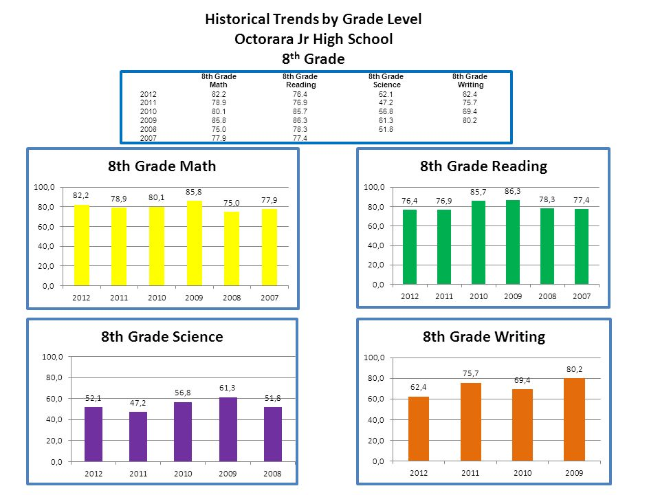 Historical Trends by Grade Level Octorara Jr High School 8 th Grade Math 8th Grade Reading 8th Grade Science 8th Grade Writing