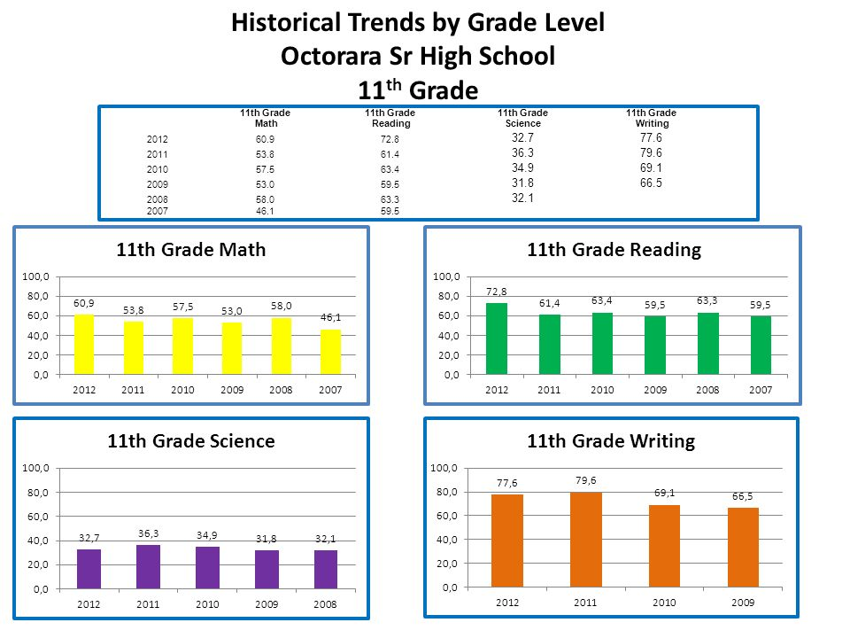 Historical Trends by Grade Level Octorara Sr High School 11 th Grade Math 11th Grade Reading 11th Grade Science 11th Grade Writing