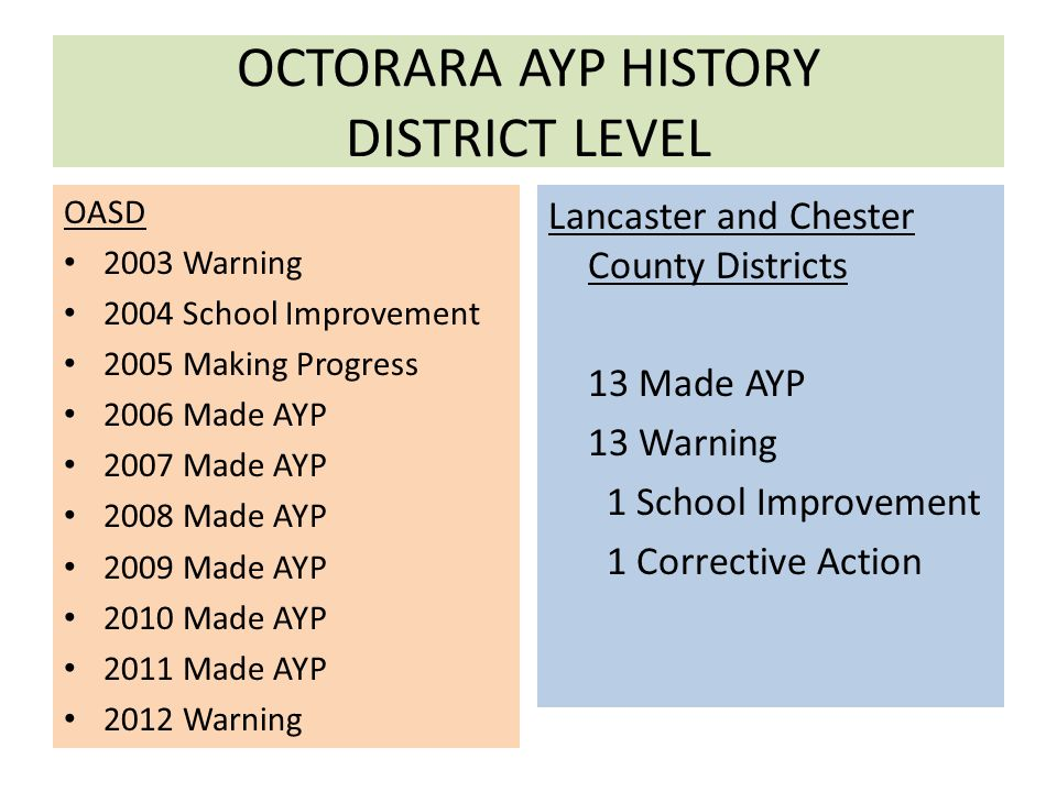 OCTORARA AYP HISTORY DISTRICT LEVEL OASD 2003 Warning 2004 School Improvement 2005 Making Progress 2006 Made AYP 2007 Made AYP 2008 Made AYP 2009 Made AYP 2010 Made AYP 2011 Made AYP 2012 Warning Lancaster and Chester County Districts 13 Made AYP 13 Warning 1 School Improvement 1 Corrective Action