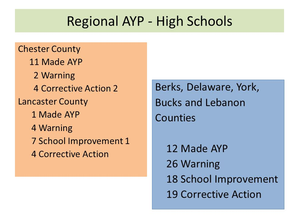Regional AYP - High Schools Chester County 11 Made AYP 2 Warning 4 Corrective Action 2 Lancaster County 1 Made AYP 4 Warning 7 School Improvement 1 4 Corrective Action Berks, Delaware, York, Bucks and Lebanon Counties 12 Made AYP 26 Warning 18 School Improvement 19 Corrective Action
