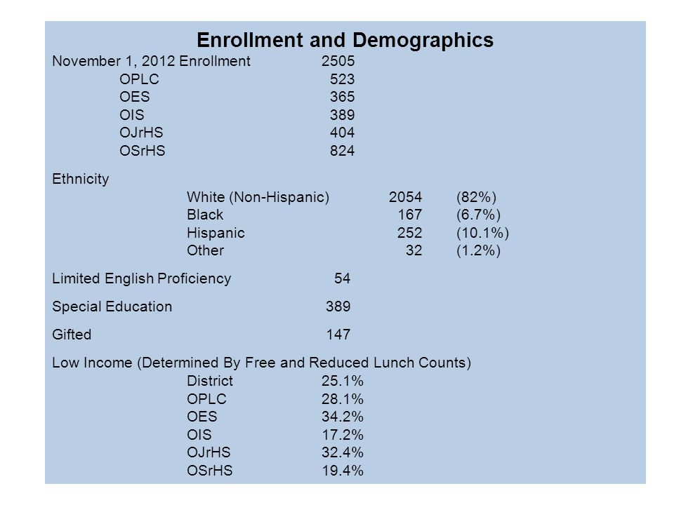 Enrollment and Demographics November 1, 2012 Enrollment2505 OPLC 523 OES 365 OIS 389 OJrHS 404 OSrHS 824 Ethnicity White (Non-Hispanic)2054(82%) Black 167(6.7%) Hispanic 252(10.1%) Other 32(1.2%) Limited English Proficiency 54 Special Education 389 Gifted 147 Low Income (Determined By Free and Reduced Lunch Counts) District25.1% OPLC28.1% OES34.2% OIS17.2% OJrHS32.4% OSrHS19.4%
