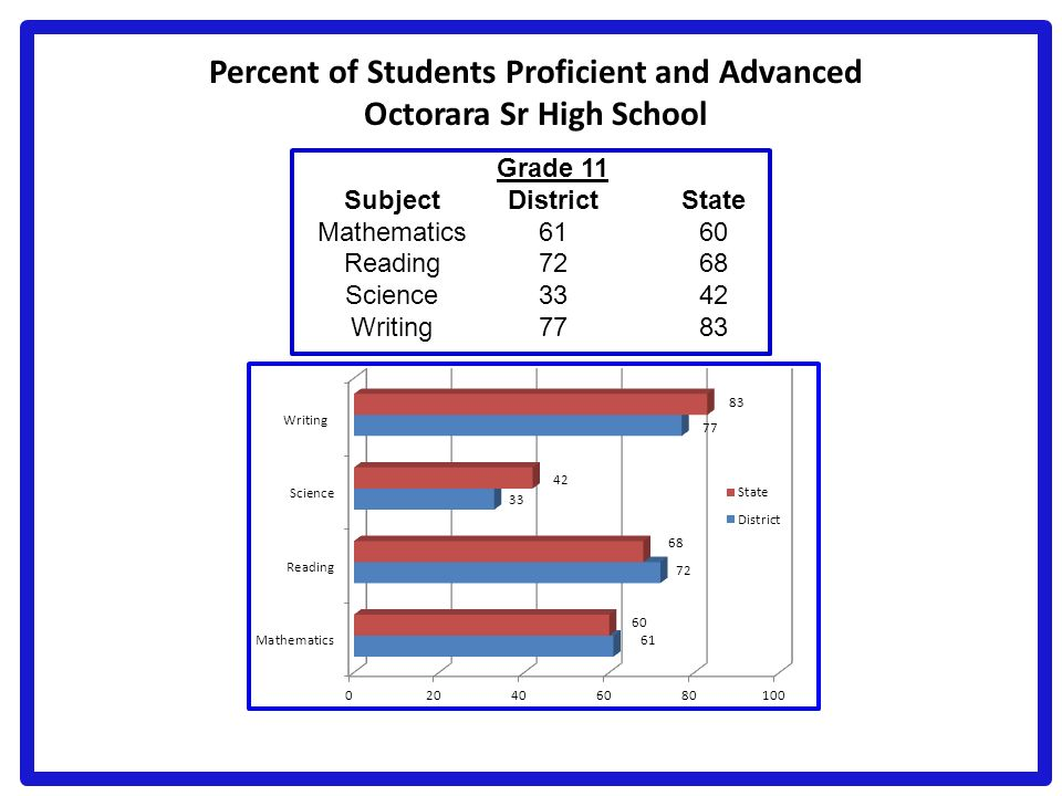 Percent of Students Proficient and Advanced Octorara Sr High School Grade 11 SubjectDistrictState Mathematics6160 Reading7268 Science3342 Writing7783