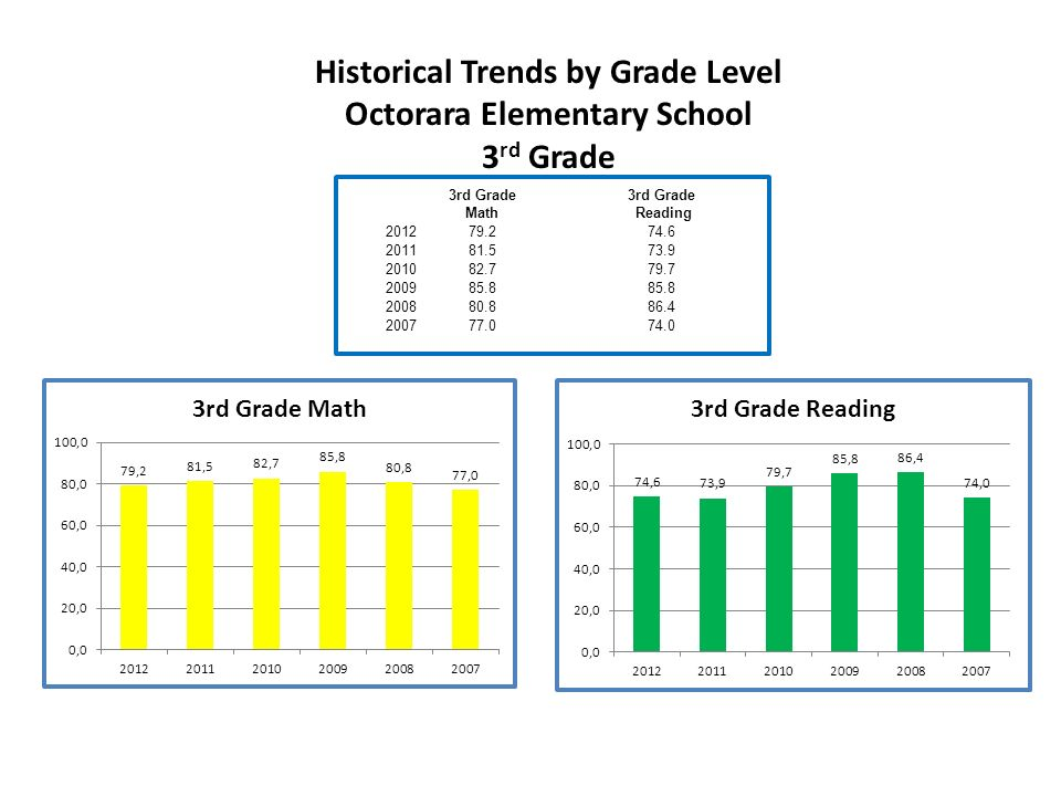3rd Grade Math 3rd Grade Reading Historical Trends by Grade Level Octorara Elementary School 3 rd Grade